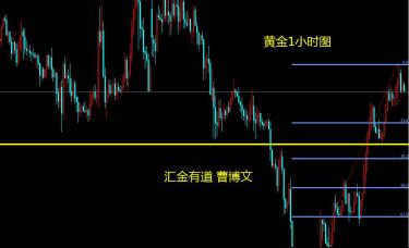 汇金有道-曹博文:黄金1小时级别的第四波上涨浪