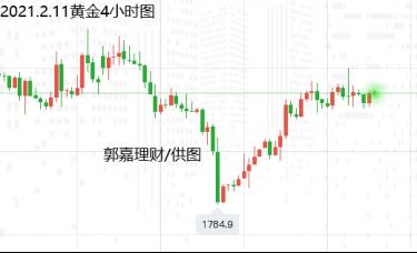 郭嘉理财:2.11黄金、白银、原油操作建议与走势分析
