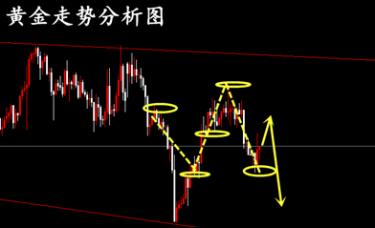 冷艺婕:2.14黄金天图仍然看好中线空 周初金油趋势单解析