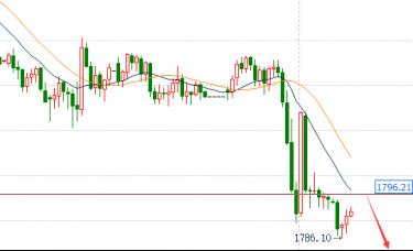 蒋福财:2.17美债收益率暴涨黄金遭受重击、今日走势分析