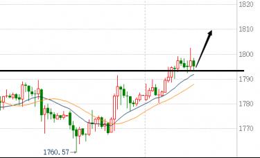 蒋福财:2.22现货黄金扩大涨幅、美盘继续维持低多看涨