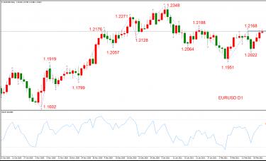 ATFX晚评0223:外汇、黄金、原油、美股,中线D1