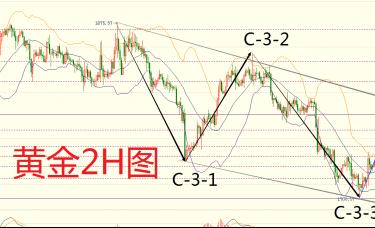 杨孺奕:2.24黄金陷入调整日内看冲高回落及白银原油走势分析