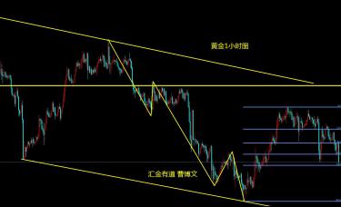 汇金有道-曹博文:黄金会否展开1月29日以来的第三波下跌