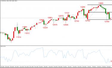 ATFX晚评0226:外汇、黄金、原油、美股,中线D1