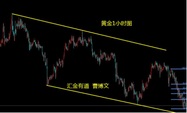 汇金有道-曹博文:黄金1月29日以来的第三波下跌目标位