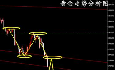 冷艺婕:2.28黄金周初谨防低开 趋势右侧交易跟进