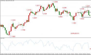 ATFX晚评0301:欧元、黄金、原油、美股,中线D1