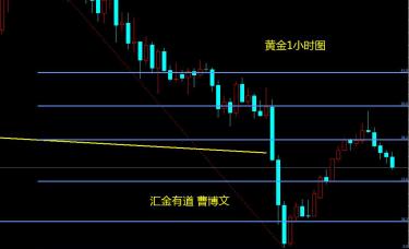 汇金有道-曹博文:黄金1760附近的阻力分析