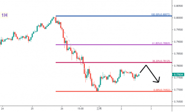 ZFX山海证券:澳美(AUDUSD)/黄金(GOLD)走势分析及操作建议 (3月2日)
