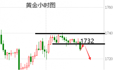 蒋福财:3.3黄金继续维持跌势、欧盘黄金反弹继续空