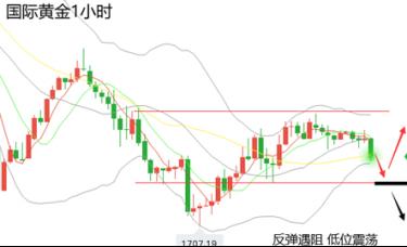 黄力晨:美债收益率坚挺 黄金价格承压下跌