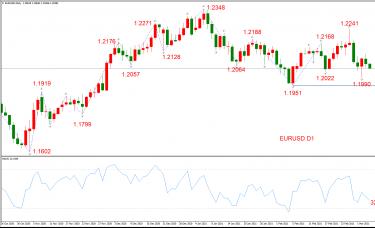 ATFX晚评0304:欧元、黄金、原油、美股,中线D1