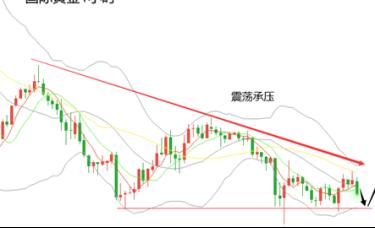 黄力晨:全球股市下跌 黄金价格承压
