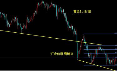 汇金有道-曹博文:黄金连续刷新低点后的支撑位