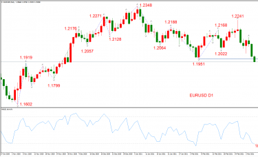 ATFX晚评0305:欧元、黄金、原油、美股,中线D1
