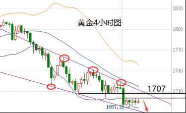 蒋福财:3.5黄金上涨异常艰难、非农黄金走势及后市看法