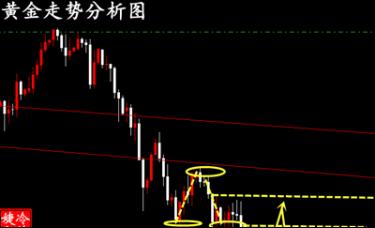冷艺婕:3.6黄金中线趋势单告捷 净收益395%