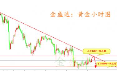 金盛达:3.7黄金白银下周操作策略解析