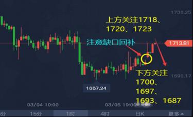 谭鑫晟:3.8黄金今日走势分析 金价或将迎来技术性鏖战