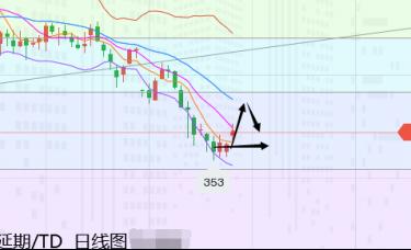 张尧浠:继续关注美债拍卖冷暖、看黄金逆袭力度进展