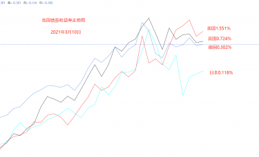 ATFX汇评:本轮美元升值行情,USDJPY涨幅最大