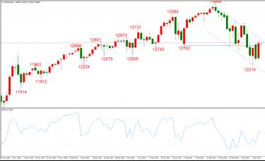 ATFX晚评0310:欧元、黄金、原油、美股,中线D1