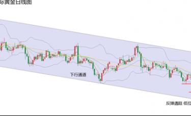 黄力晨:关注美债拍卖与CPI数据对黄金价格的影响