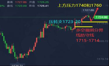 谭鑫晟:3.11黄金价格最新走势维持涨势 操作上主回调多