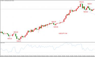 ATFX早评0311:欧元、黄金、原油,短线H4分析