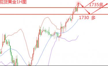 邓应海:黄金慢牛上涨回踩便是多,回踩1735上车接多!