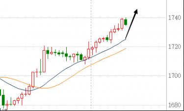 蒋福财:3.11现货黄金持续攀升有筑底迹象、黄金最新操作建议