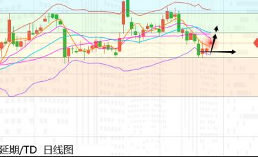 张尧浠:基本面利空现技术上止跌、黄金谨慎震荡看涨