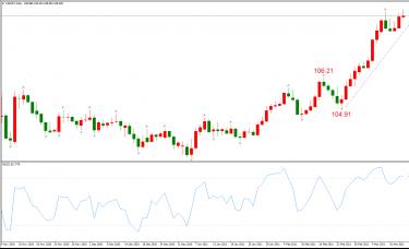 ATFX晚评0315:欧元、黄金、原油、美股,中线D1