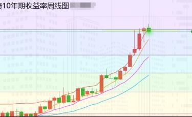 张尧浠:美元美股续走高、美债助推黄金仍看偏涨上行