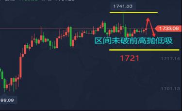 谭鑫晟:3.17黄金今日走势分析 黄金今日操作建议
