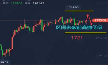 谭鑫晟:3.17黄金走势维持高位震荡 操作上关注区间破位方向