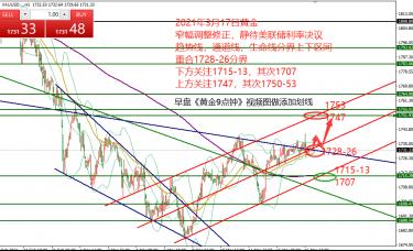 何小冰:黄金收窄震荡,静待美联储利率决议03.17