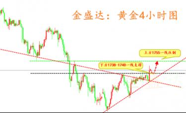 金盛达:3.18黄金白银将登顶近期高点,日内操作策略解析