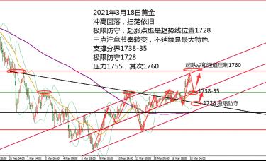 何小冰:黄金大涨后大跌,1728定扫荡还是反转03.18