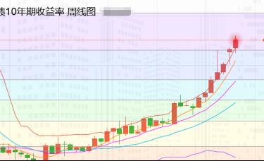 张尧浠:美债美元上行力强、黄金短期前景承压不得不防