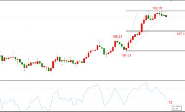 ATFX晚评0319:欧元、黄金、原油、美股,中线D1