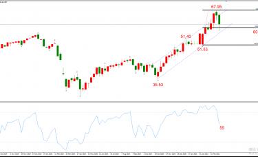 ATFX周评0319:欧元、黄金、原油、美股