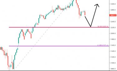 ZFX山海证券:上周回顾及本周市场展望(0322-0326)