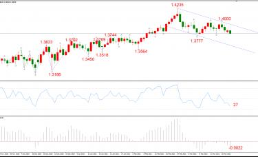 ATFX晚评0323:欧元、黄金、原油、美股,中线D1