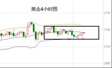 蒋福财:3.24现货金维持窄幅震荡、欧美盘黄金走势回落做多