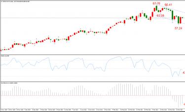 ATFX晚评0325:欧元、黄金、原油、美股,中线D1