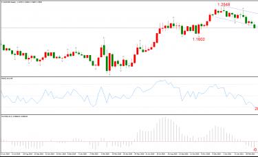 ATFX周评0326:欧元、黄金、原油、美股