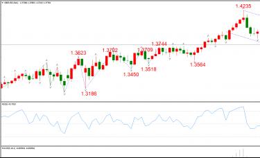 ATFX晚评0326:欧元、黄金、原油、美股,中线D1