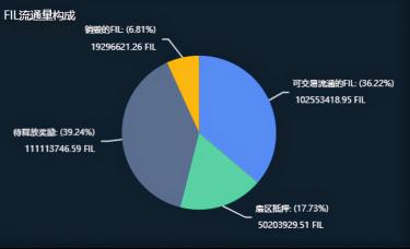 Filecoin销毁了将近两千万,Filecoin更值钱了吗